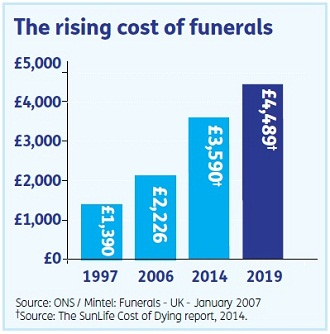 funeral-payment-plans-protect-from-rising-prices